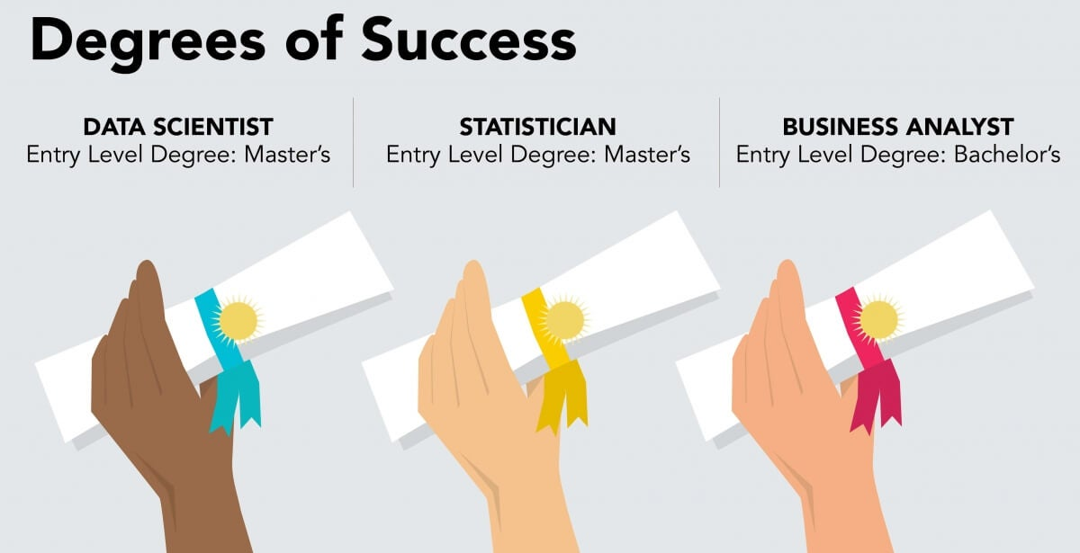 MIchigan Tech compare careers in Data Science, Applied Statistics and Business Analytics